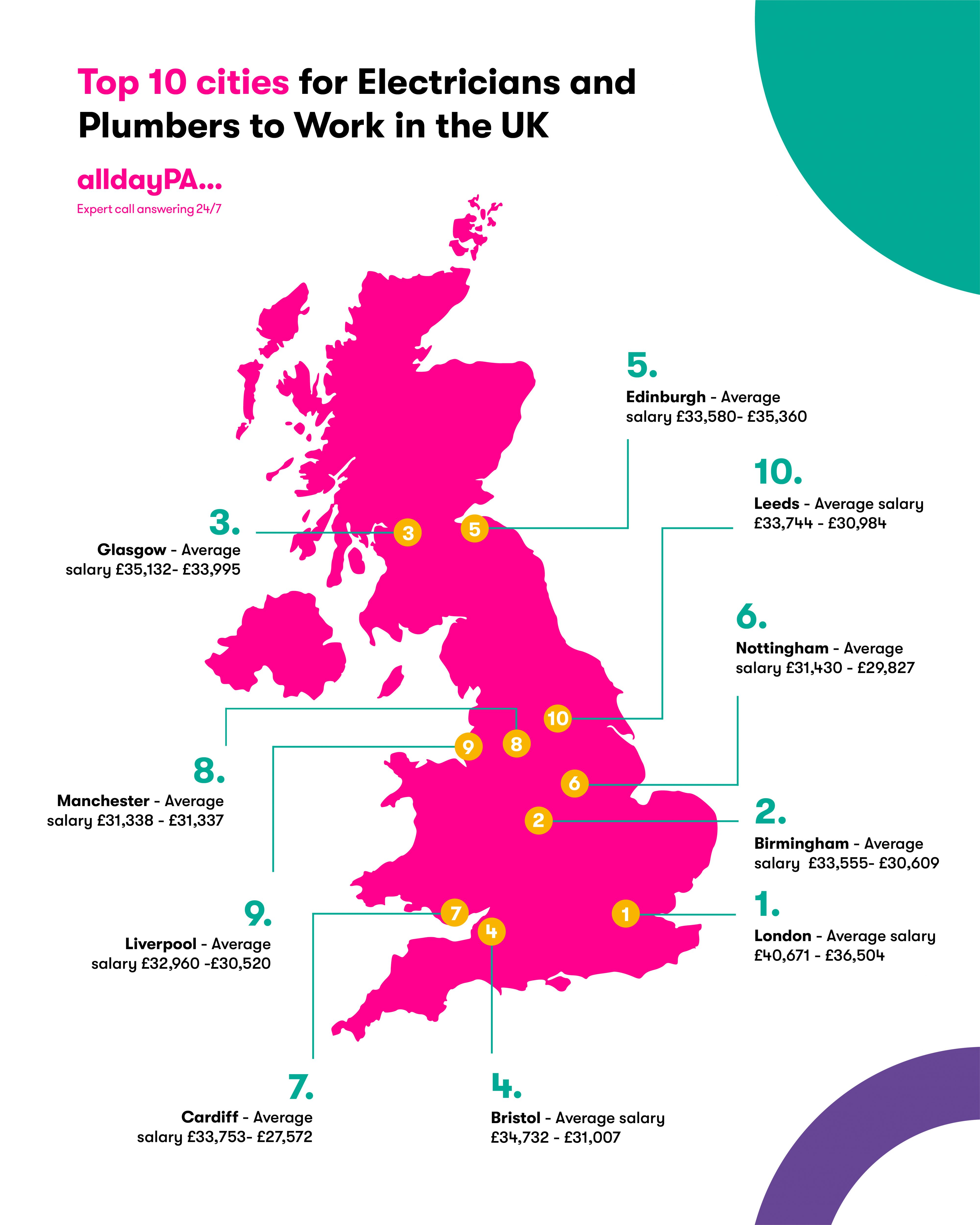 best places for tradespeople in the UK